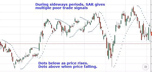 SAR stop and reversal