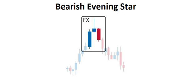Bearish Evening Star