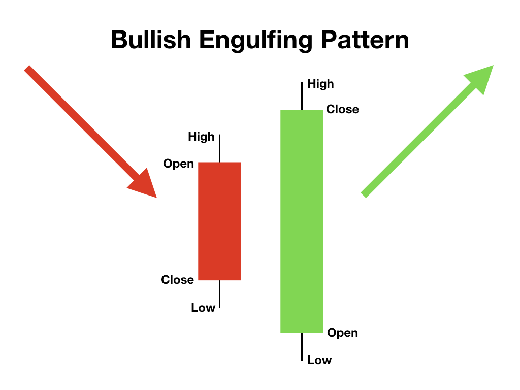 Bullish Engulfing Pattern candlesticks