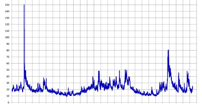 Oversigt over VIX-indekset